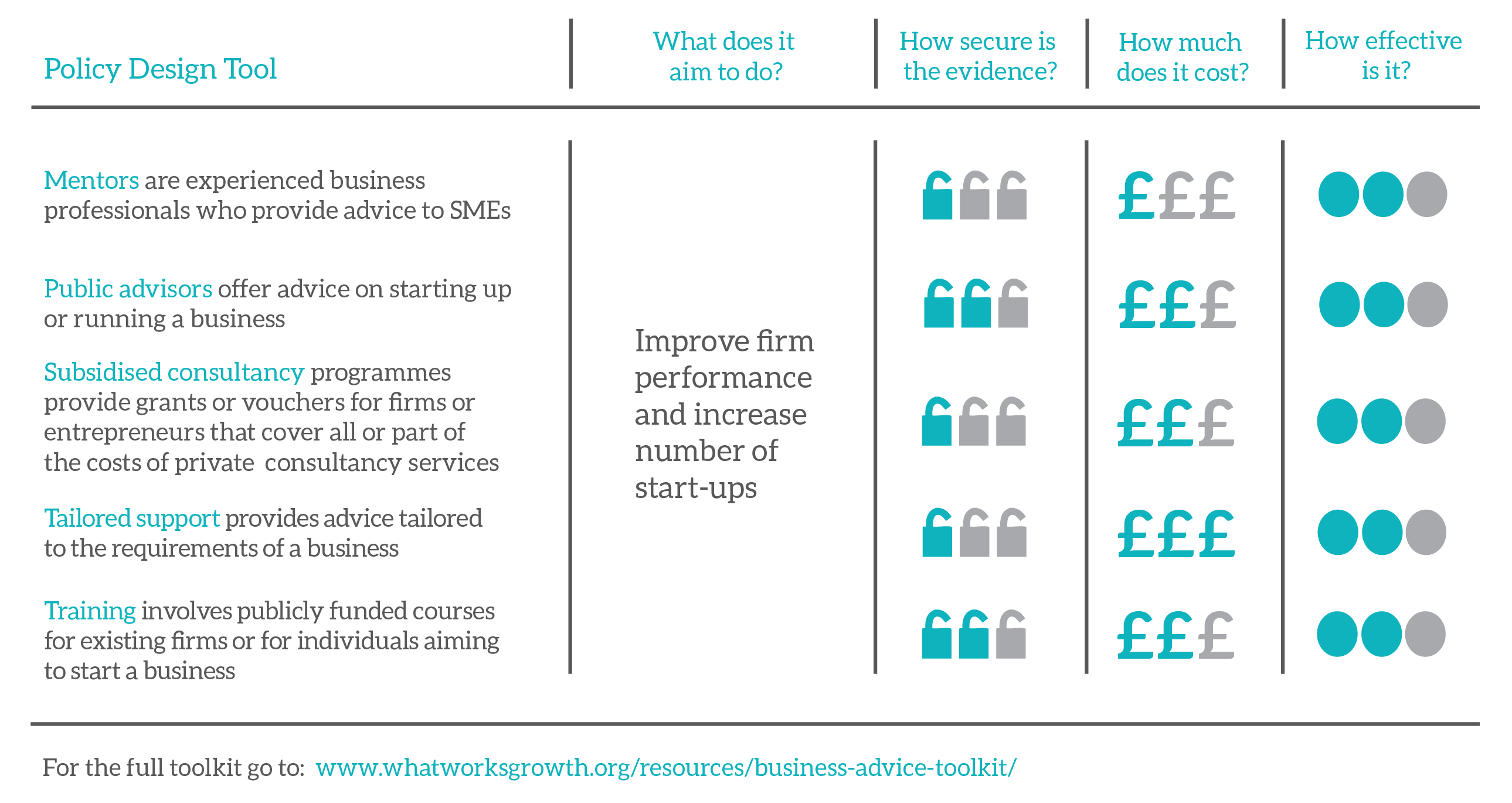 Business Advice - Summary of Interventions