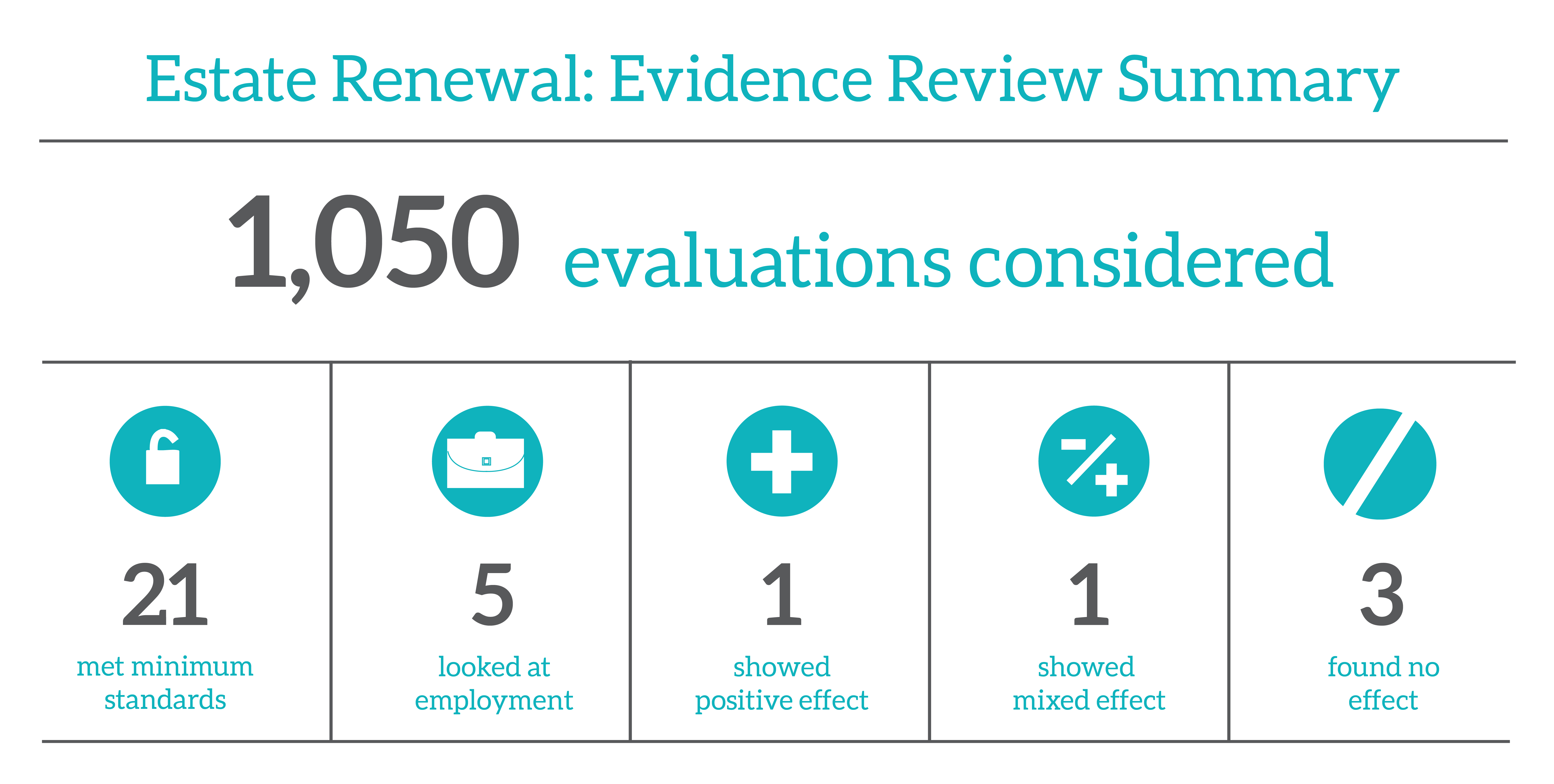 Estate Renewal - Evidence Review-01.png