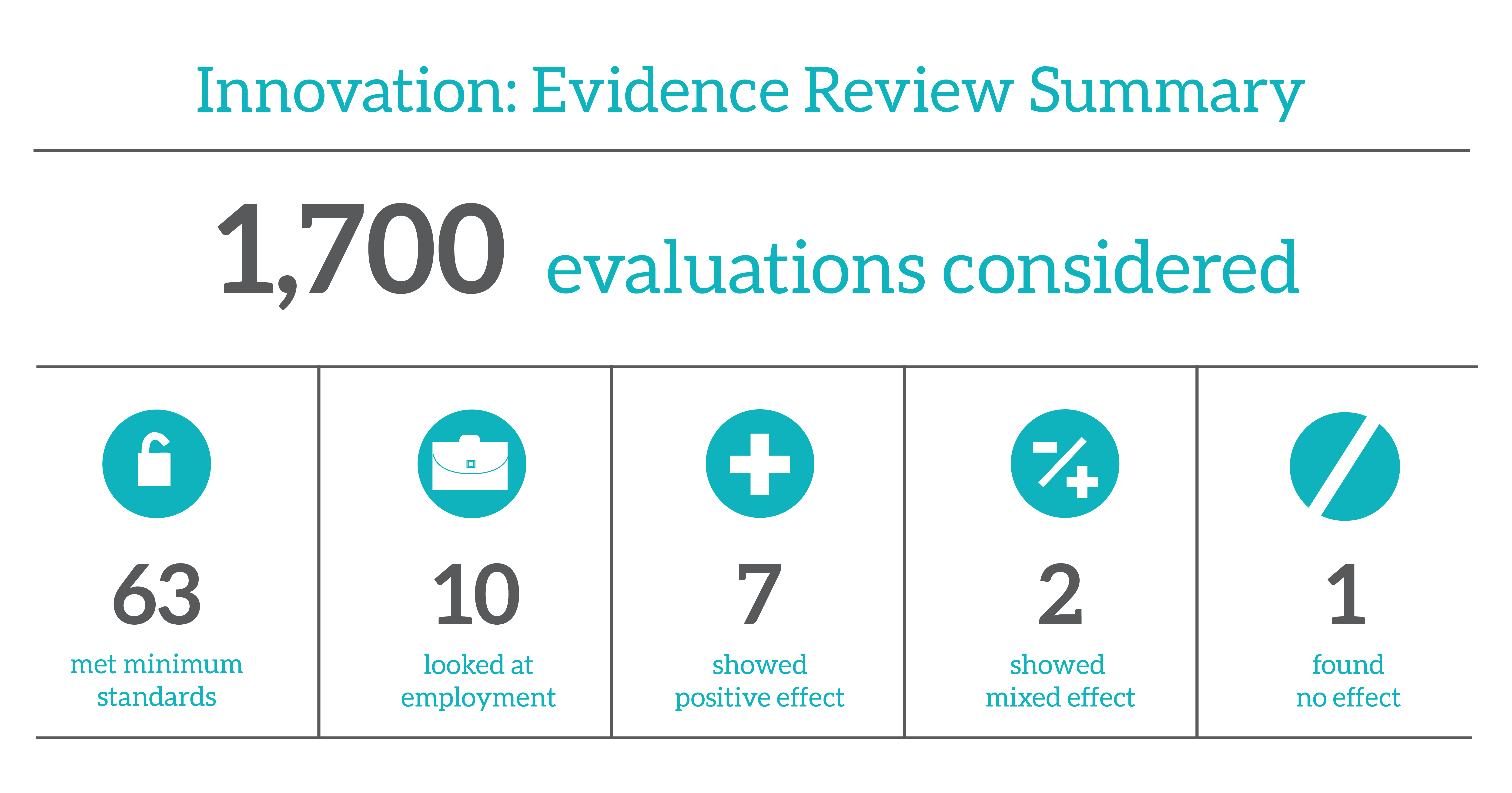 Innovation - Evidence Review-01.png